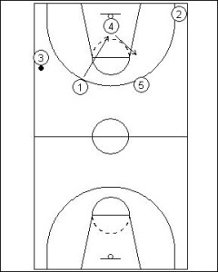 Pick and Roll Offense: Full Court Dribble Side Reverse Diagram 2