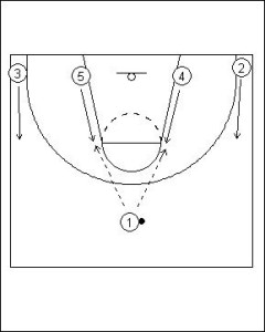 Shuffle Offense: Four Flat into Hand-off Diagram 1