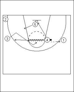 Shuffle Offense: Four Flat into Hand-off Diagram 3