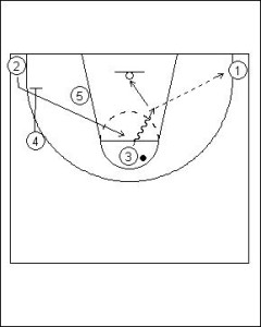 Shuffle Offense: Four Flat into Hand-off Diagram 5