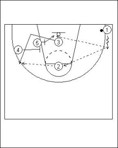 Shuffle Offense: Four Flat into Hand-off Diagram 6