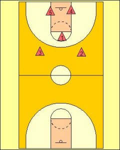 Defensive Transition: 2-1-2 Trapping Formation Diagram 2