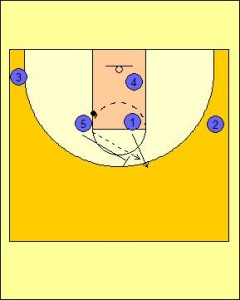 High Post Offense: Up Screen into On-Ball Screen Diagram 3