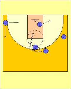 High Post Offense: Up Screen into On-Ball Screen Diagram 4