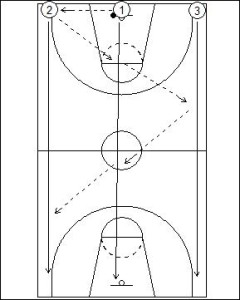 Three Lane Passing Drill Diagram 1