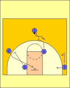 Box Offense: High On-Ball Play Diagram 3