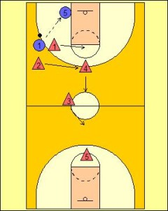Defensive Transition: 2-1-1-1 Trapping Formation Diagram 3