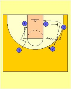 Flex Offense: Hand-off Roll Diagram 2