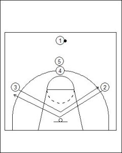 High Post Offense: Stack High Diagram 1