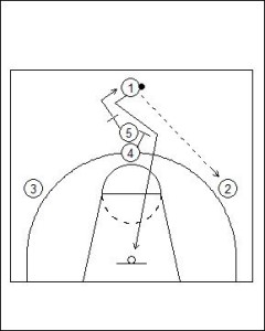 High Post Offense: Stack High Diagram 2