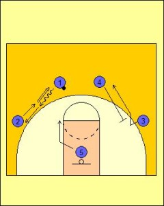 Princeton Offense: Dribble Entry Option Diagram 1