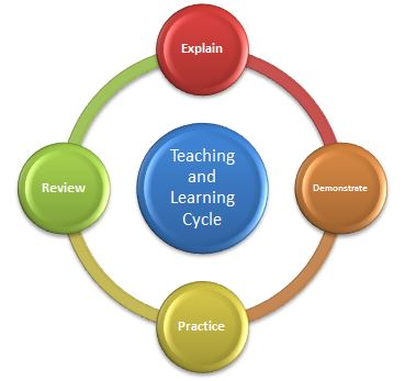 Teaching and Learning Cycle Diagram
