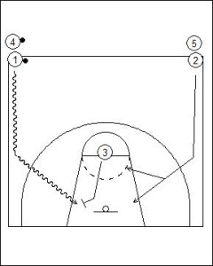 2 v 1 Driving Lane Lay-up Drill Diagram 1