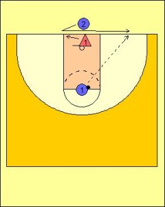 Lead and Catch Passing Drill Diagram 1