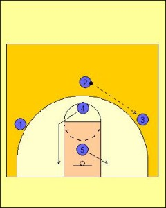 Motion Offense Dribble Entry Mid-Zone Screen Diagram 3