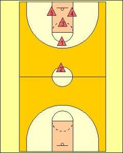Understanding Defensive Transition Diagram 1
