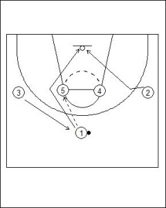 1-4 Patterned Motion Offense Crossover Cut Diagram 1