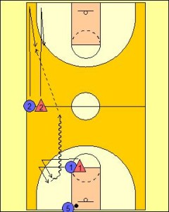 Sideline Push Passing Drill Diagram 1