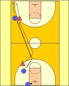 Sideline Push Passing Drill Diagram 2