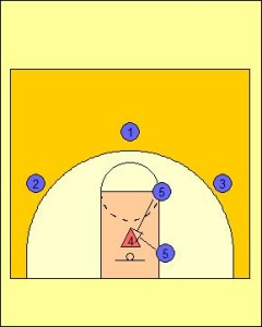 Zone Offense: Interior Players Sealing on Ball Rotation Diagram 2