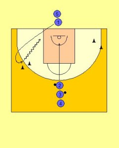 Curl and Passing Drill Diagram 1