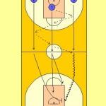 Passing and Scoring Under Pressure Drill Diagram 1