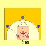 3 v 3 Rotating Rebound Drill Diagram 1