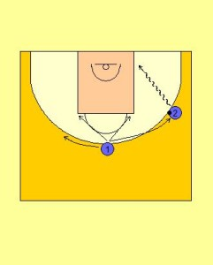 2 Player Perimeter Receiver Sport Drill Diagram 2