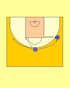 2 Player Perimeter Receiver Sport Drill Diagram 3