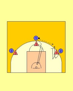 3 v 3 No Dribble Drill Diagram 1