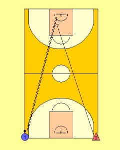 1 v 1 Speed Dribble Drill Diagram 1
