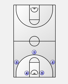 Primary Transition: Numbered Transition Offense Diagram 1