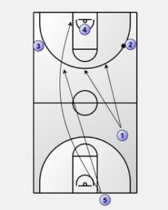 Primary Transition: Numbered Transition Offense Diagram 3