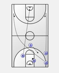 Primary Transition: Numbered Transition Offense Diagram 4